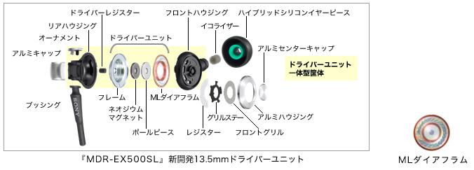 『MDR-EX500SL』新開発13.5mmドライバーユニット/MLダイアフラム