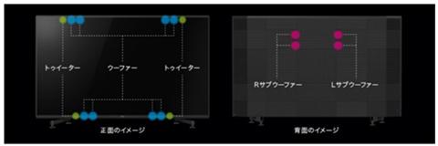 映像から音が出ているかのような新感覚の視聴体験「Acoustic Multi-Audio」
