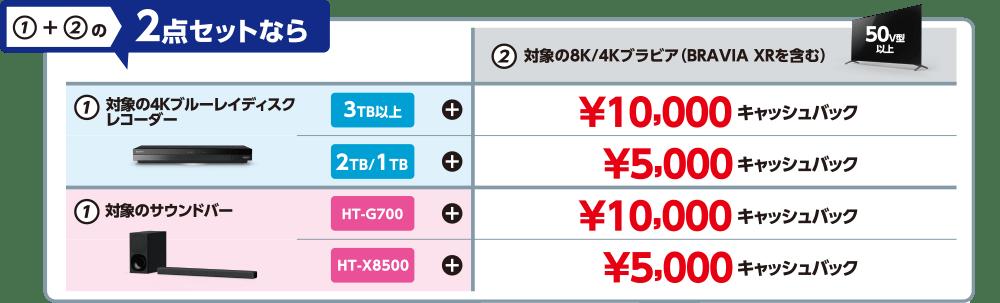 10,000円キャッシュバック、5,000円キャッシュバック