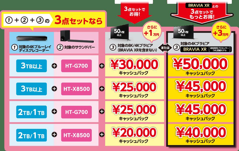 50,000円キャッシュバック 45,000円キャッシュバック 40,000円キャッシュバック