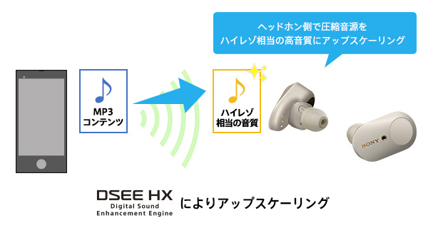 DSEE HXによりアップスケーリング