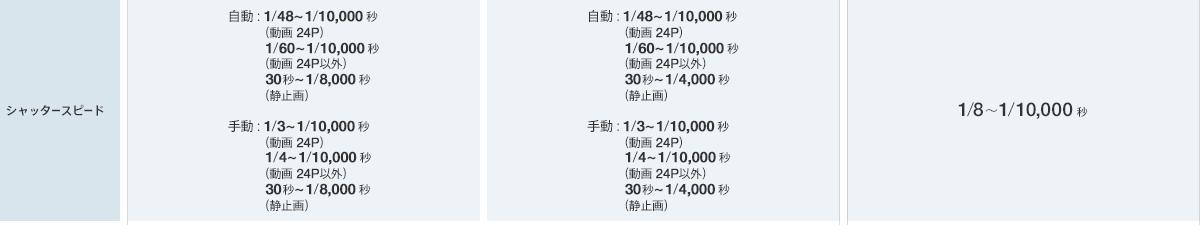 比較表 デジタルビデオカメラ handycam ハンディカム ソニー