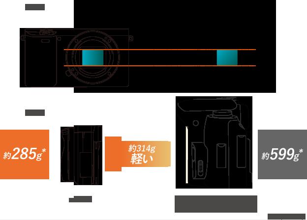 一眼レフと同じAPS-Cサイズの大型センサーを搭載