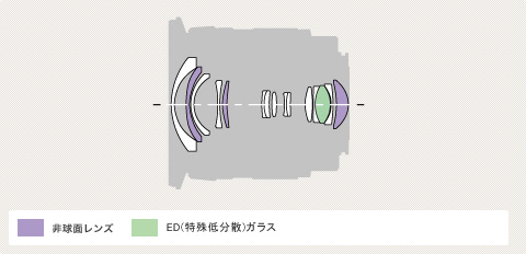 Sony 11-18mm f/4.5-5.6 Diagram