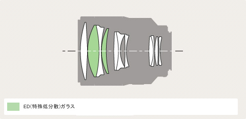 Sony A 135mm f/1.8 ZA Diagram