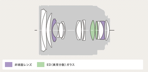Sony A 24-70mm f/2.8 ZA Diagram
