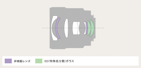 Sony A 24mm f/2 ZA Diagram