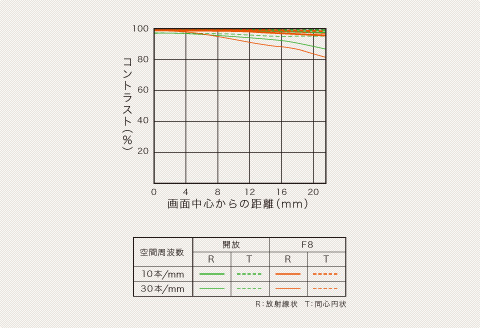 Sony 300mm f/2.8G SSM Diagram