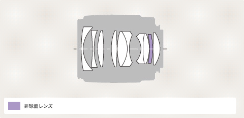 Sony A 35mm f/1.4G Diagram