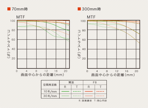 Sony 70-300mm f/4.5-5.6G SSM Diagram