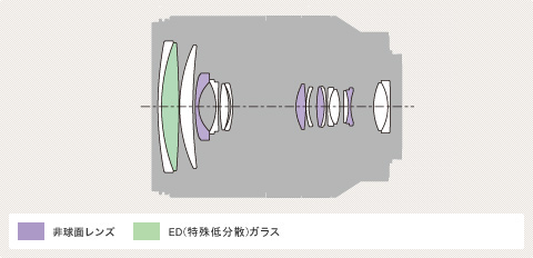 Sony E 18-200mm f/3.5-6.3 OSS Diagram