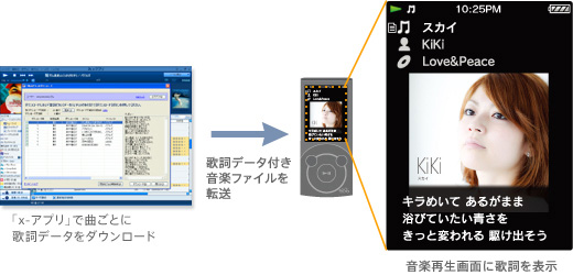 株式会社シンクパワーが運営する「歌詞ピタ(TM)」サービス(有料)に会員登録することで歌詞の検索・ダウンロードが可能になります\u203b あらかじめ「x,アプリ」および、