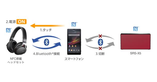 sony bluetooth speaker srs x5 manual