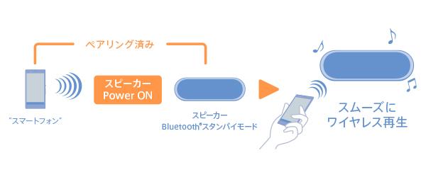 1804e5b8d5 Bluetoothスタンバイ機能(*)をオンにしておけば、スピーカーの電源を切っておいてもスマートフォンで電源を入れられます。また、離れたところからでも 電源を入れ ...