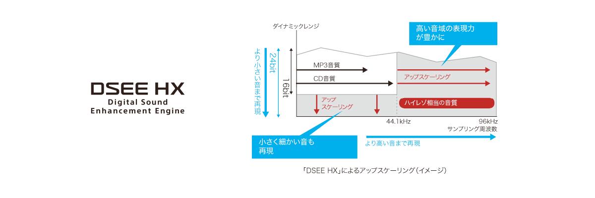 CD音源や圧縮音源をハイレゾ相当の高解像度音源(96kHz/24bit)にアップスケーリング