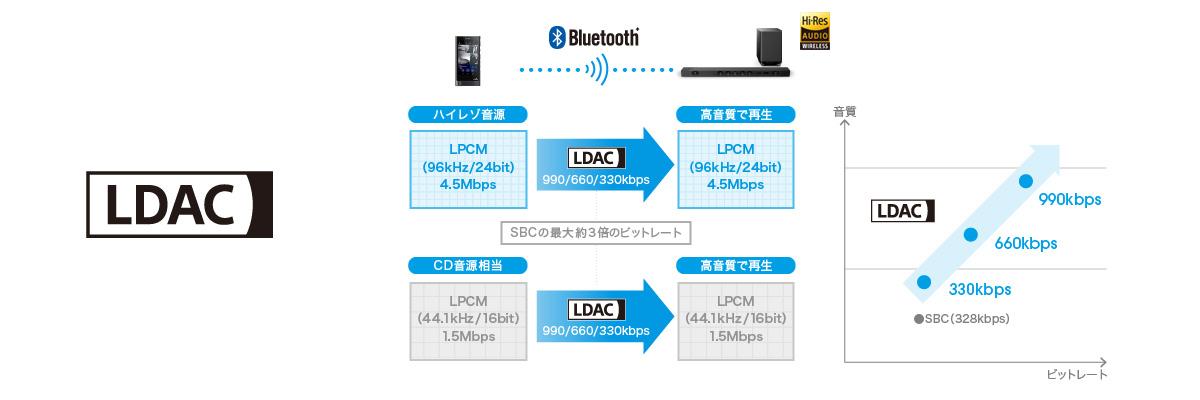 従来のBluetooth Audioの最大約3倍で接続できるLDACに対応