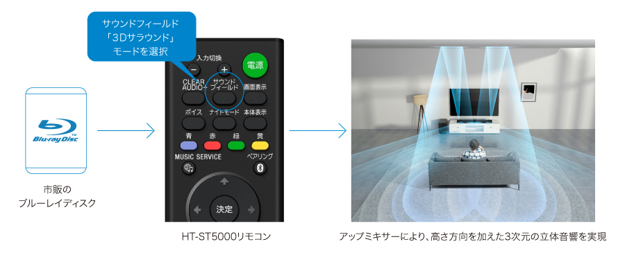 リモコンの3Dサラウンドボタンを押すだけで市販のブルーレイディスクをアップミキサーにより高さ方向を加えた3次元の立体音響を実現