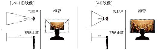 HDと4Kの視聴距離の差異