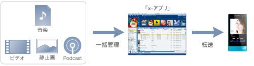「x,アプリ」でさまざまなコンテンツを一元管理