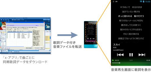 あらかじめ「x,アプリ」および、株式会社シンクパワーが提供する「歌詞ピタ(TM)」アプリをPCにインストールする必要があります