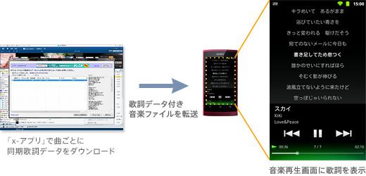 1曲分の歌詞データは、1台の「歌詞ピタ(TM)」対応\u201cウォークマン\u201dへ転送可能です。一度\u201cウォークマン\u201dへ転送した歌詞データを「x,アプリ」に戻すことはできません