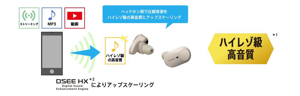 SONY WF-1000XM3音源が高音質に!ハイレゾ級にスケールアップ