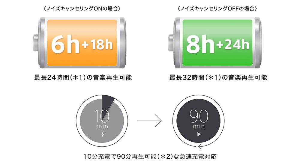 ソニーWF-1000XM3!高性能でもバッテリー24時間