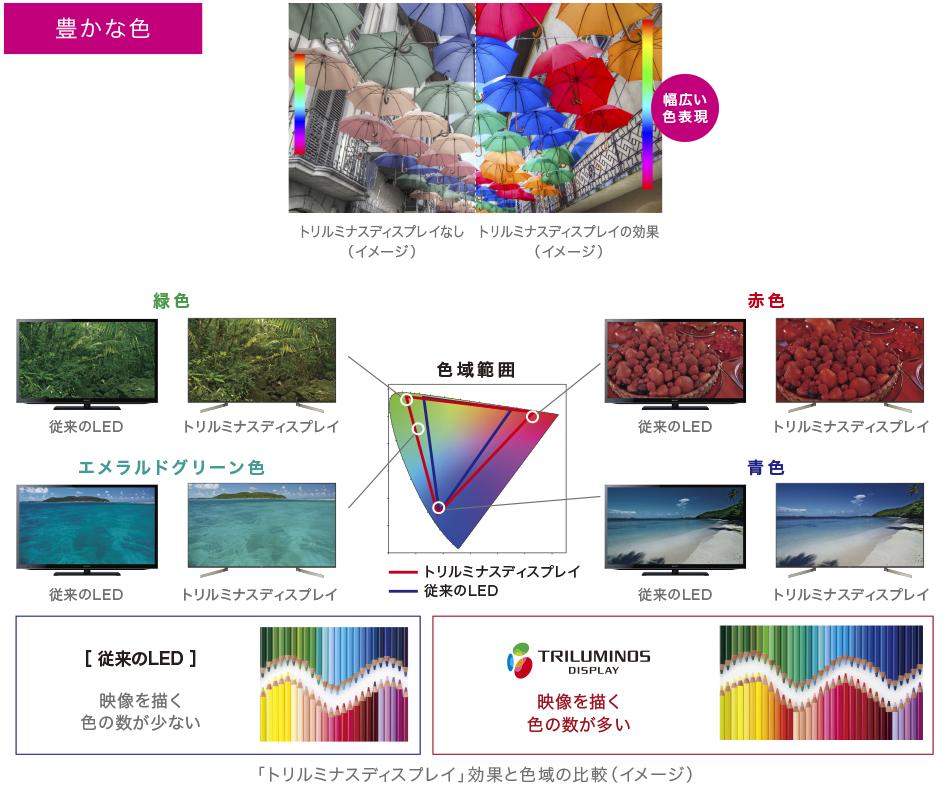 ※ 商品画像はX9000Fシリーズです