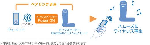 b9ff3dc4f8 ... 済みの場合に「Bluetoothスタンバイ機能」は有効です※ 車でお使いの時は、Bluetoothスタンバイモードに設定されてい てもBluetooth接続待ち状態にはなりません