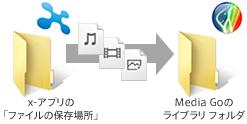 x,アプリで、任意の「ファイルの保存場所」を設定していた場合、同じフォルダをMedia Goの「ライブラリ フォルダ」として設定すると、Media Goでも、任意のフォルダ