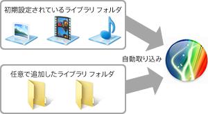 ライブラリ フォルダは、初期設定されているフォルダに加えて、任意のフォルダを「ライブラリ フォルダ」として追加することができます。 x,アプリ