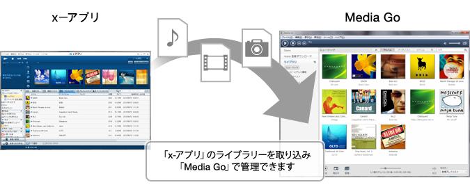 x,アプリからMedia Goへ移行可能なライブラリー