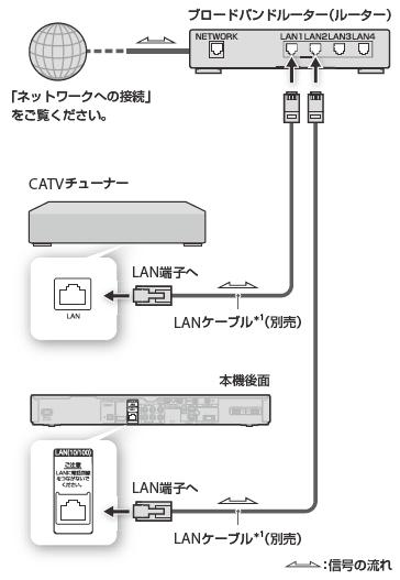 CATVやスカパー!チューナーとの接続|接続する|2011a|使いかた ...