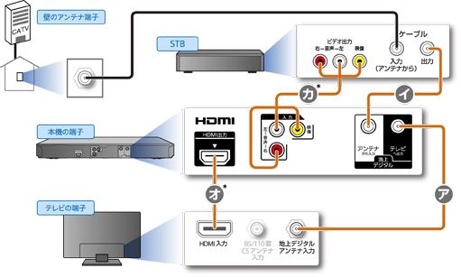 CATVやスカパー!との接続|接続する|2014|使いかたマニュアル ...