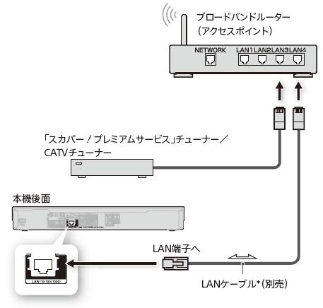 チューナー スカパー プレミアム 裏技スカパーチューナーを入手|衛星の無料視聴海外衛星FTA