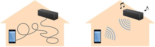 e28210b448 Bluetoothの電波をさえぎる障害物のない、約10m以内の距離であれば、スピーカーから音楽を再生したりすることができるので、ケーブルの煩わしさから解放され、ケーブル  ...