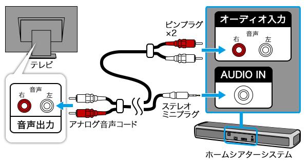 テレビを接続する | 接続情報 | サウンドバー/ホームシアターシステム ...