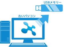 古いパソコンで「 x,アプリ バックアップツール 」を使用し、「 x,アプリ 」データを USBメモリー に保存する。