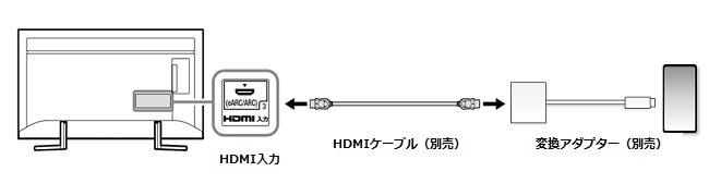ケーブル iphone hdmi