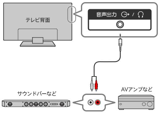 AV機器にHDMI入出力および、光デ...