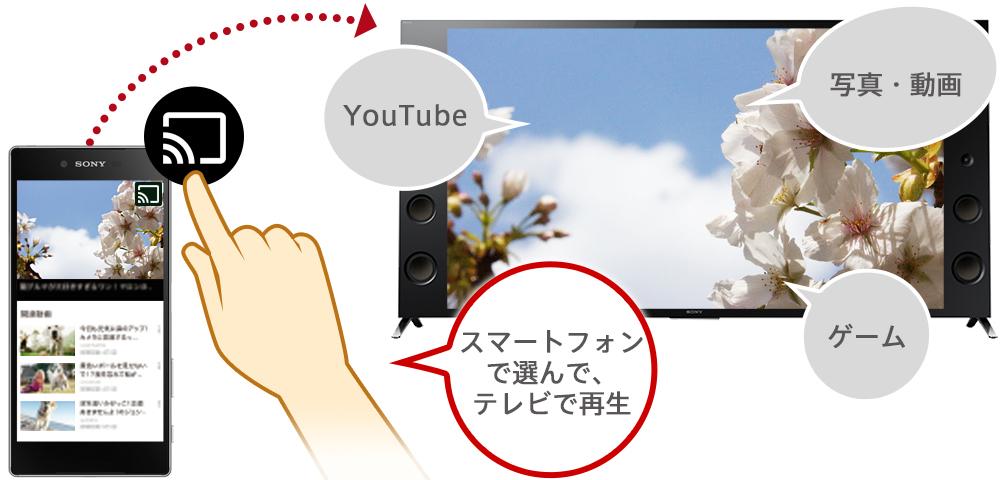 スマホ の 画面 を テレビ に 映す