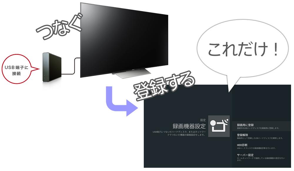 ハードディスク テレビ 付け 録画 外
