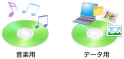 CD-RとCD-RWの違いはなに? | パソコン豆知識 | VAIOを活用するための ...