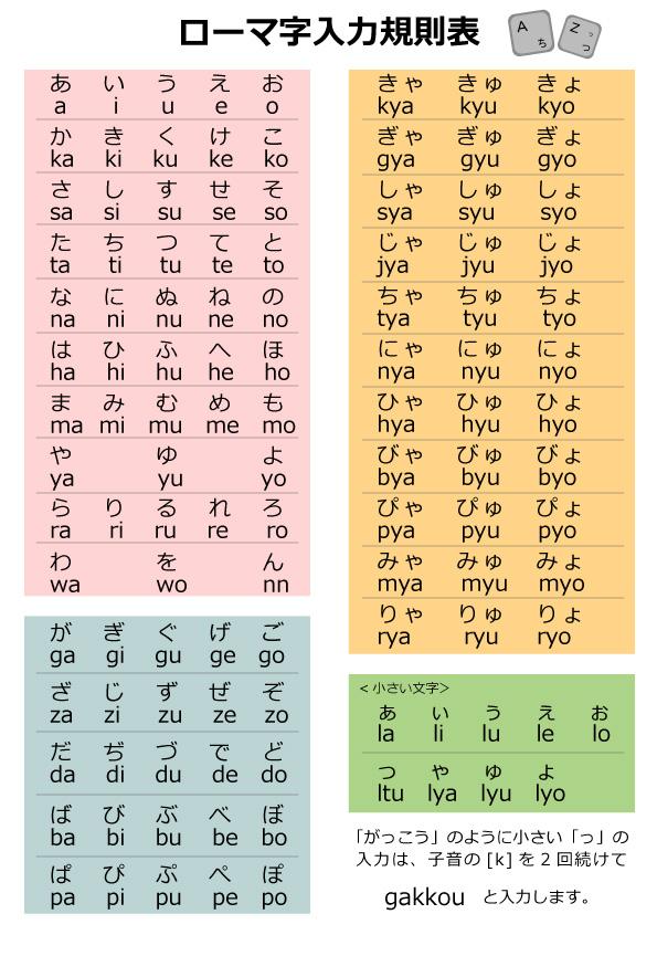 ローマ字入力規則表 : パソコン キーボード ローマ字表 : すべての講義