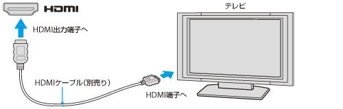 HDMI入力端子付きテレビに接続する | | VAIO 電子マニュアル | ソニー