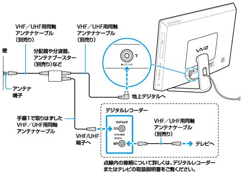 アンテナを接続する | L シリーズ | VAIO 電子マニュアル | ソニー