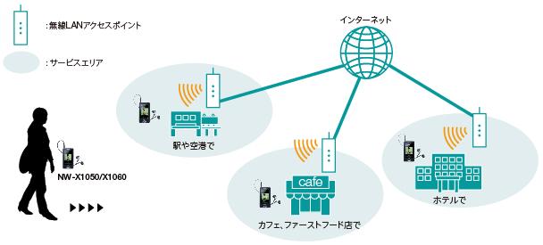 無線LAN使いかたガイド   NW-X1050/X1060   機種別サポート ...