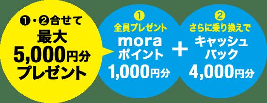 最大5,000円分プレゼント