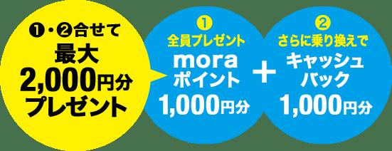 最大2,000円分プレゼント